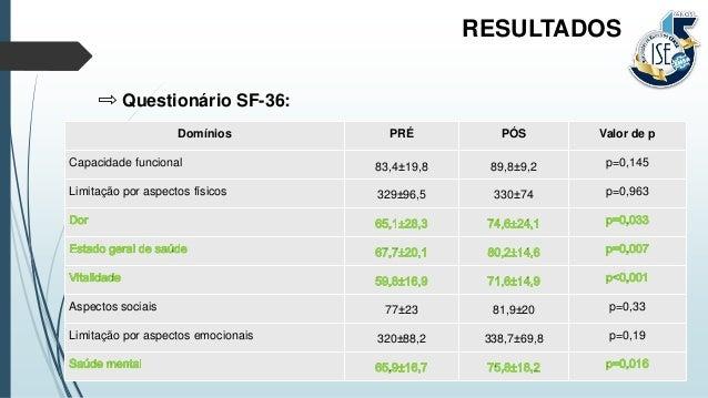 Questionário SF-36: RESULTADOS Domínios PRÉ PÓS Valor de p Capacidade funcional 83,4±19,8 89,8±9,2 p=0,145 Limitação por a...