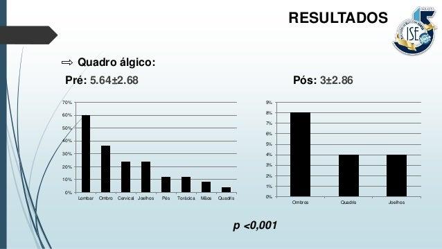 Quadro álgico: Pré: 5.64±2.68 Pós: 3±2.86 RESULTADOS 0% 10% 20% 30% 40% 50% 60% 70% Lombar Ombro Cervical Joelhos Pés Torá...