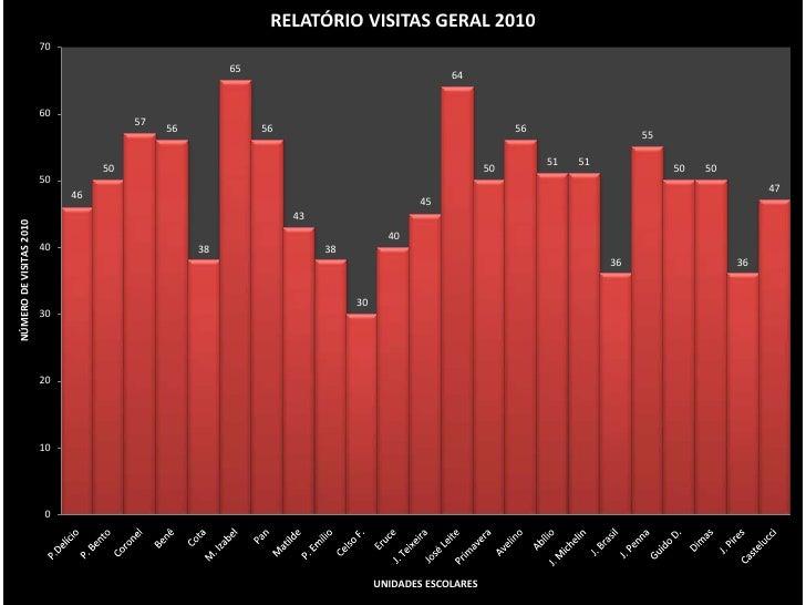 RELATÓRIO VISITAS GERAL 2010                         70                                                       65          ...