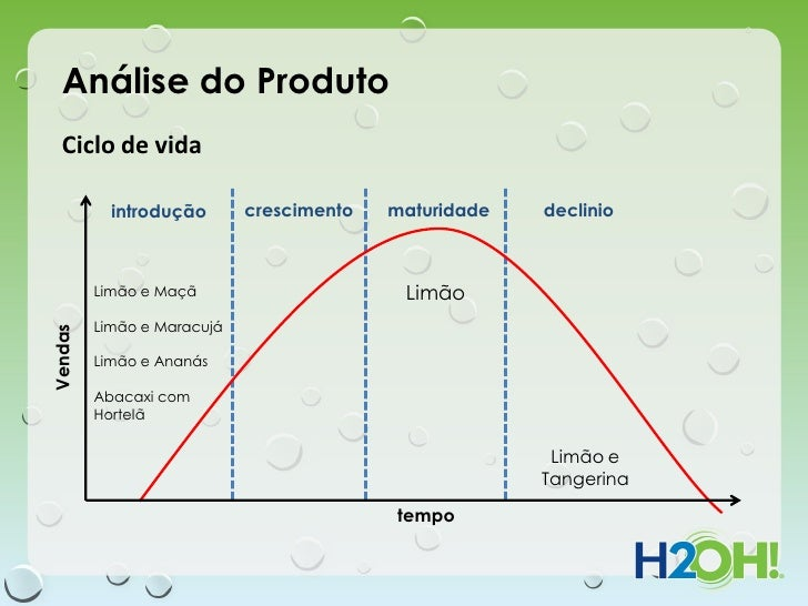 Análise do Produto   Ciclo de vida           introdução       crescimento   maturidade   declinio         Limão e Maçã    ...
