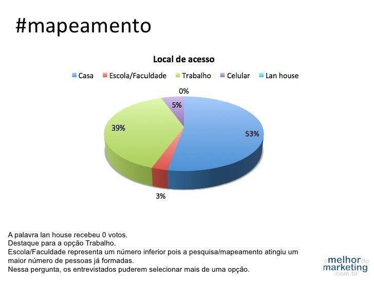 #mapeamento A palavra lan house recebeu 0 votos.Destaque para a opção Trabalho.Escola/Faculdade representa um número inf...