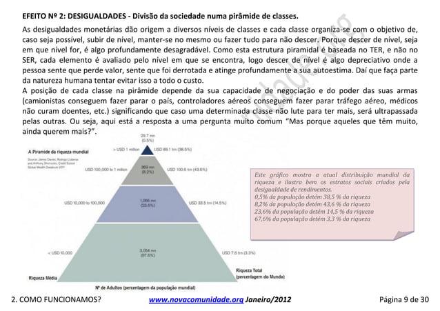 EFEITO Nº 2: DESIGUALDADES - Divisão da sociedade numa pirâmide de classes.  As desigualdades monetárias dão origem a dive...