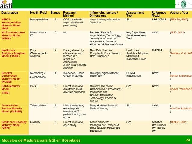 Modelos de madurez para gesti n de sistemas de informaci n for Conformed construction documents