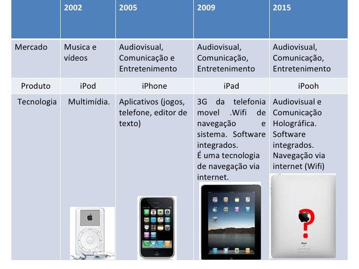 ? 2002 2005 2009 2015 Mercado Musica e vídeos Audiovisual, Comunicação e  Entretenimento Audiovisual, Comunicação,  Entret...