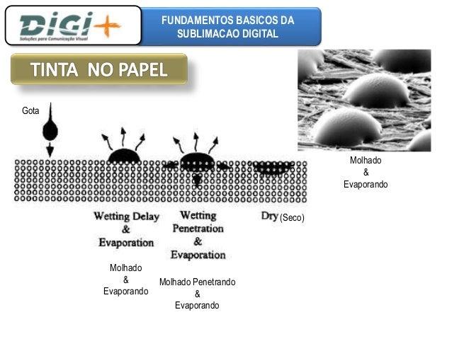 FUNDAMENTOS BASICOS DA  SUBLIMACAO DIGITAL  Molhado  &  Evaporando  Molhado Penetrando  &  Evaporando  (Seco)  Gota  Molha...