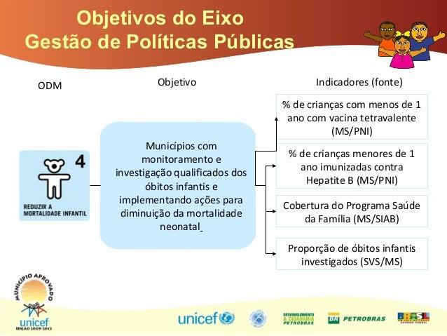 Objetivos do Eixo Gestão de Políticas Públicas Objetivo Indicadores (fonte) Municípios com monitoramento e investigação qu...