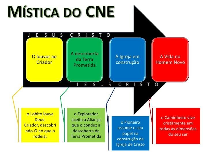 Mística do CNE<br />J     E     S    U    S      C    R    I    S    T    O<br />J     E     S    U    S      C    R    I ...