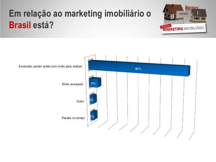 Em relação ao marketing imobiliário o Brasil está?<br />