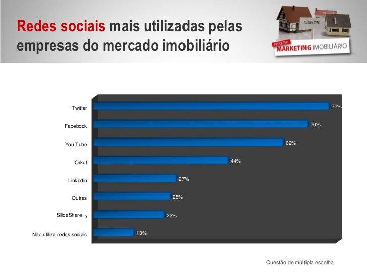 Redessociais mais utilizadas pelas empresas do mercado imobiliário<br />SlideShare<br />Questão de múltipla escolha.<br />
