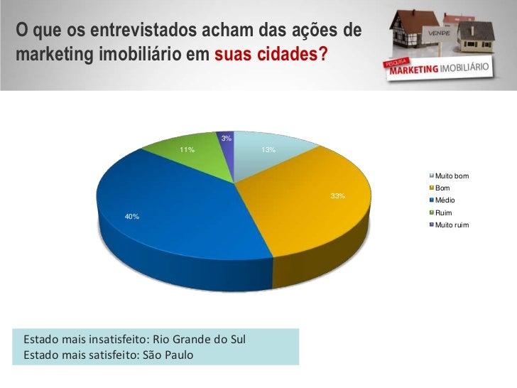O que os entrevistados acham das ações de marketing imobiliário em suas cidades?<br />Estado mais insatisfeito: Rio Grande...