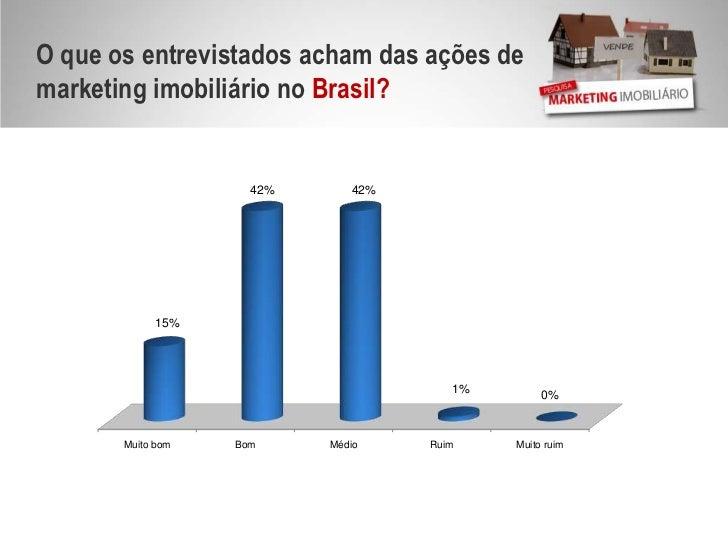 O que os entrevistados acham das ações de marketing imobiliário no Brasil?<br />