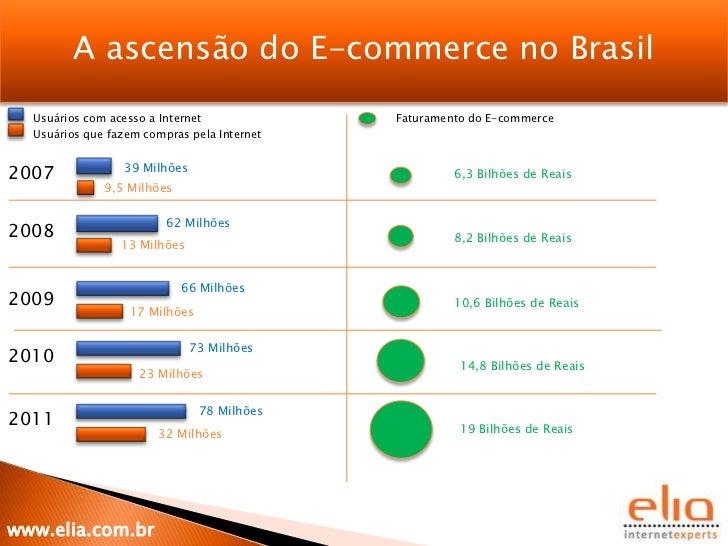 A ascensão do E-commerce no Brasil  Usuários com acesso a Internet             Faturamento do E-commerce  Usuários que faz...