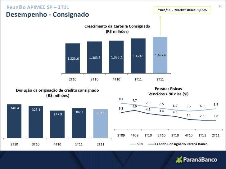 10<br />Reunião APIMEC SP – 2T11<br />*Jun/11 -  Market share: 1,15%<br />Desempenho - Consignado<br />