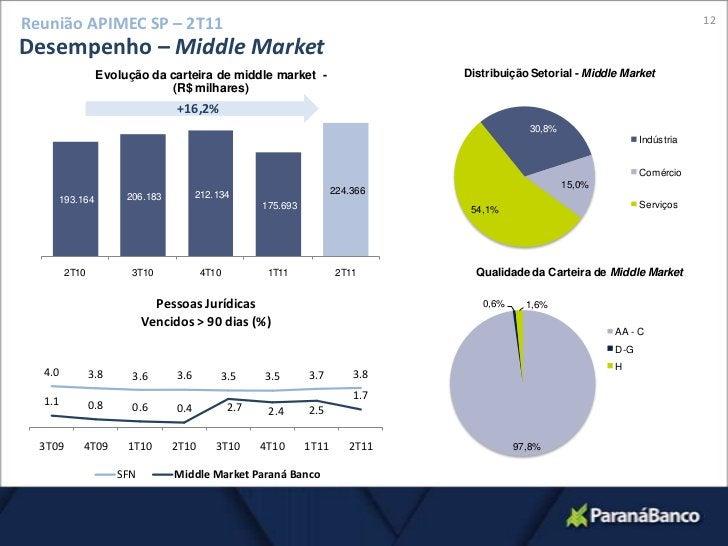 12<br />Reunião APIMEC SP – 2T11<br />Desempenho – MiddleMarket<br />+16,2%<br />