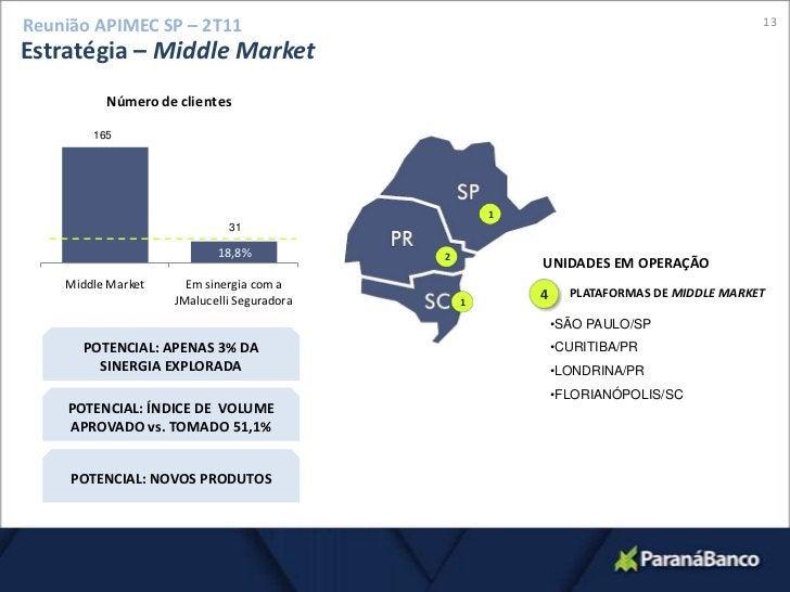 13<br />Reunião APIMEC SP – 2T11<br />Estratégia – MiddleMarket<br />165<br />1<br />31<br />2<br />UNIDADES EM OPERAÇÃO<b...