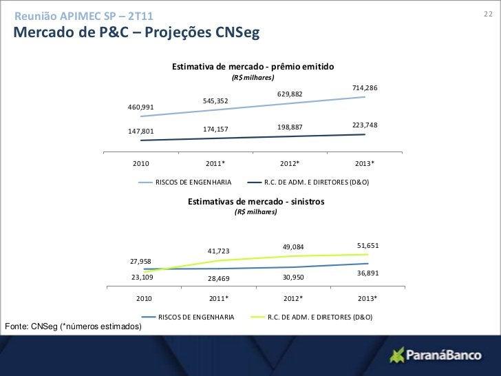 19<br />Reunião APIMEC SP – 2T11<br />Grupo Segurador<br />Lucro Líquido (ajustado) Resseguradora:<br />R$ 6,0 milhões no ...