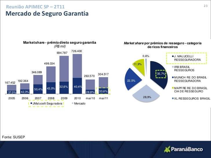 20<br />Reunião APIMEC SP – 2T11<br />Parceria com a Travelers Brazil LLC<br />Grupo de controle<br />Outros<br />54,6 %<b...