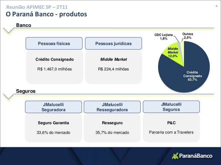 4<br />Reunião APIMEC SP – 2T11<br />O Paraná Banco - produtos<br />Banco<br />Pessoas físicas<br />Pessoas jurídicas<br /...