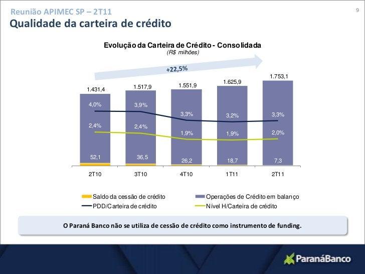 9<br />Reunião APIMEC SP – 2T11<br />Qualidade da carteira de crédito<br />+22,5%<br />O Paraná Banco não se utiliza de ce...