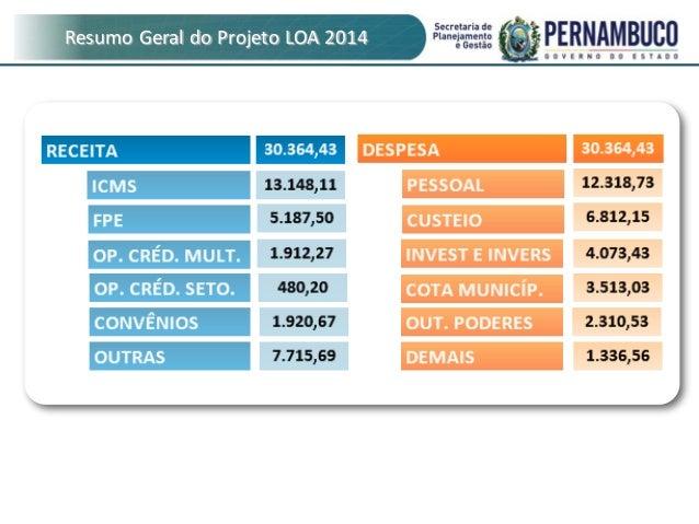Resumo Geral do Projeto LOA 2014