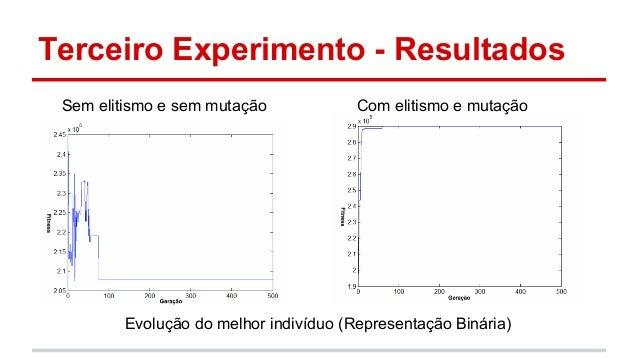 Terceiro Experimento - Resultados  Sem elitismo e sem mutação Com elitismo e mutação  Evolução do melhor indivíduo (Repres...