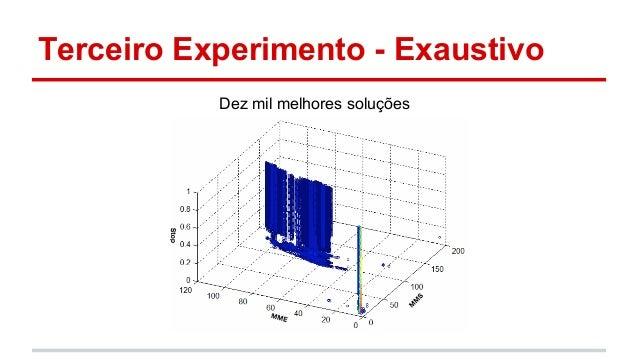 Terceiro Experimento - Exaustivo  Dez mil melhores soluções
