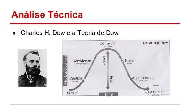 Análise Técnica  ● Charles H. Dow e a Teoria de Dow