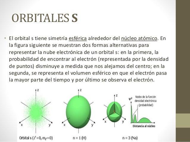 ORBITALES S • El orbital s tiene simetría esférica alrededor del núcleo atómico. En la figura siguiente se muestran dos fo...