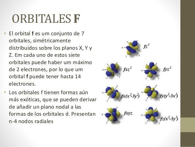 ORBITALES F • El orbital f es um conjunto de 7 orbitales, simétricamente distribuidos sobre los planos X, Y y Z. Em cada u...
