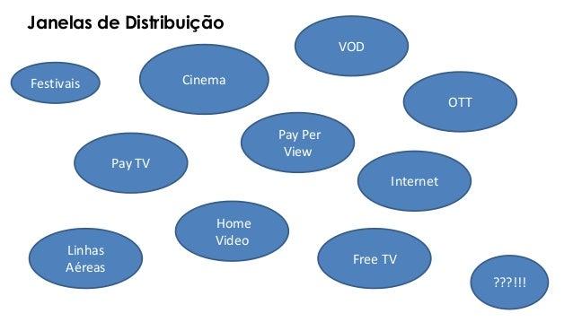 Janelas de Distribuição Free TV Cinema Home Video Pay Per View VOD Pay TV Festivais Linhas Aéreas Internet ???!!! OTT