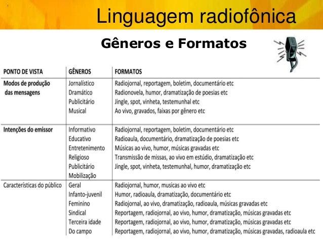 Linguagem radiofônica Gêneros e Formatos