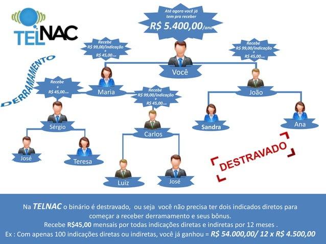 ESCRITÓRIO VIRTUAL Exemplo: www.telnac.com/seu nome Terá as funções de; • solicitar saque • sua posição na fila • comissõe...