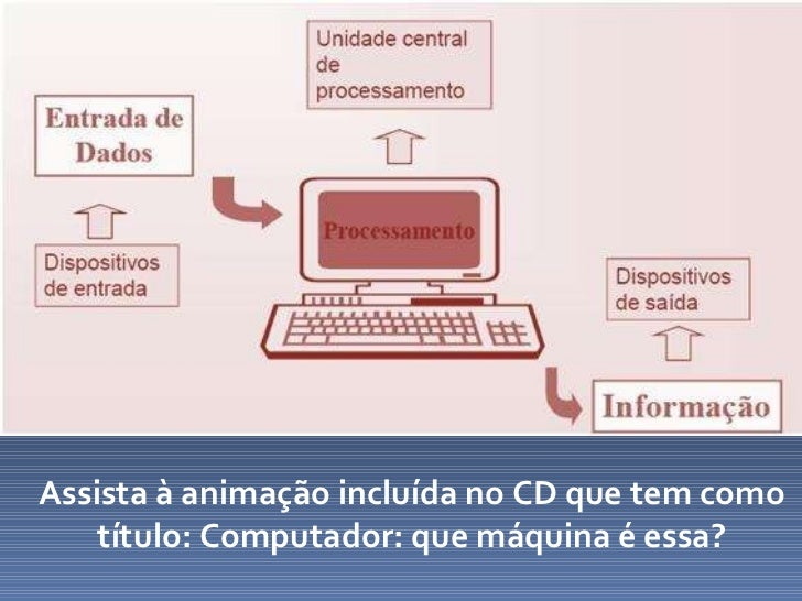 Assista à animação incluída no CD que tem como título: Computador: que máquina é essa?