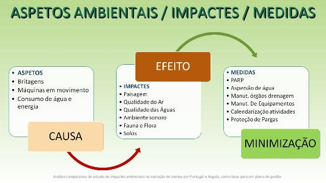 ASPETOS AMBIENTAIS / IMPACTES / MEDIDASASPETOS AMBIENTAIS / IMPACTES / MEDIDAS Análise comparativa de estudo de impactes a...