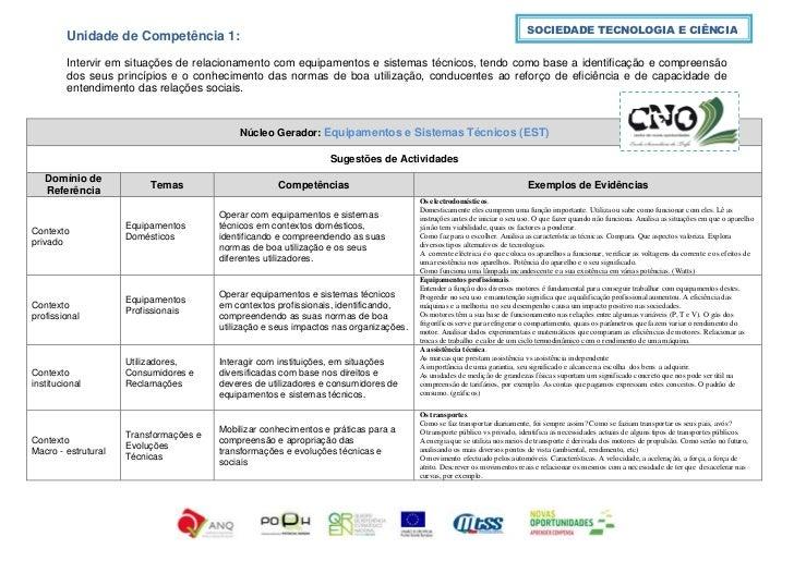 SOCIEDADE TECNOLOGIA E CIÊNCIA          Unidade de Competência 1:          Intervir em situações de relacionamento com equ...