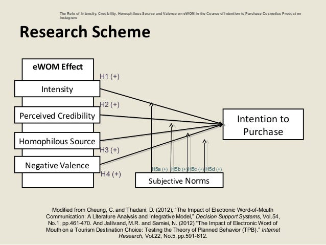 Purchase intention thesis