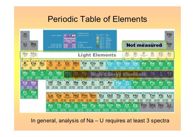 A presentation analytical methods for determination of metals in env periodic table of elements urtaz Images