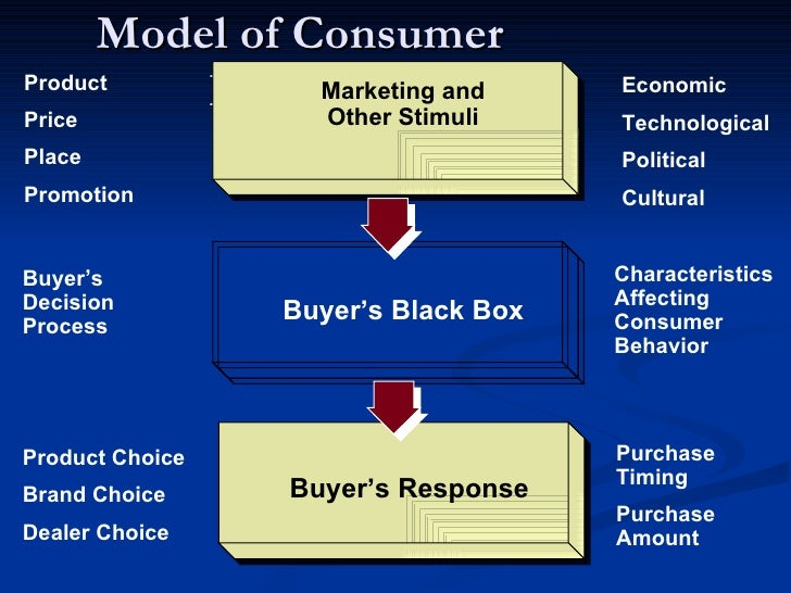 consumer behaviour and marketing Consumer behavior read the latest research on what motivates people to buy, how brand names affect the brain, mindless autopilot through decision-making and more.