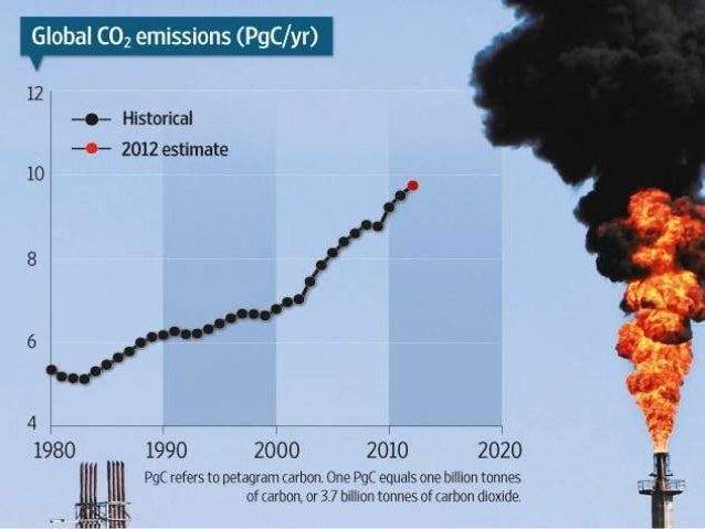 impact humans put on the carbon The effect of carbon emissions on transcript of the effect of carbon emissions on human the amount of attention put on human health and carbon based.