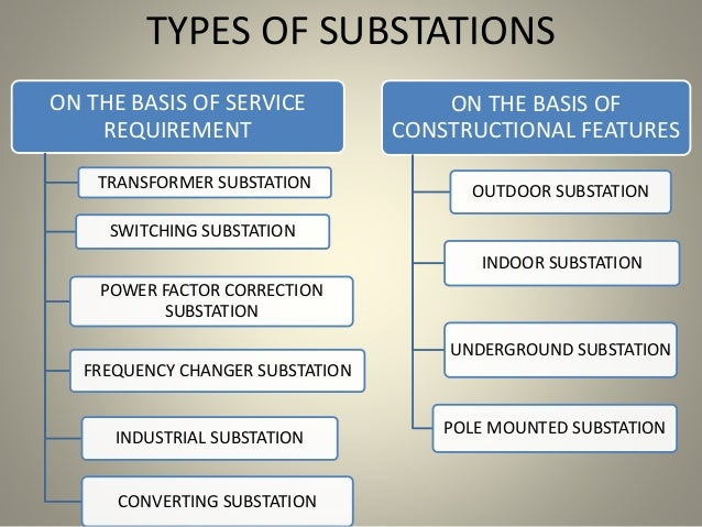 TYPES OF SUBSTATIONS ON THE BASIS OF SERVICE REQUIREMENT TRANSFORMER SUBSTATION SWITCHING SUBSTATION POWER FACTOR CORRECTI...