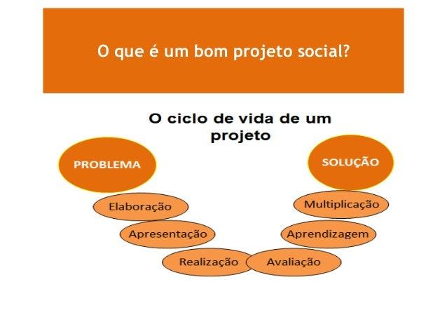 Como elaborar projetos sociais - Instituto Fonte Slide 3