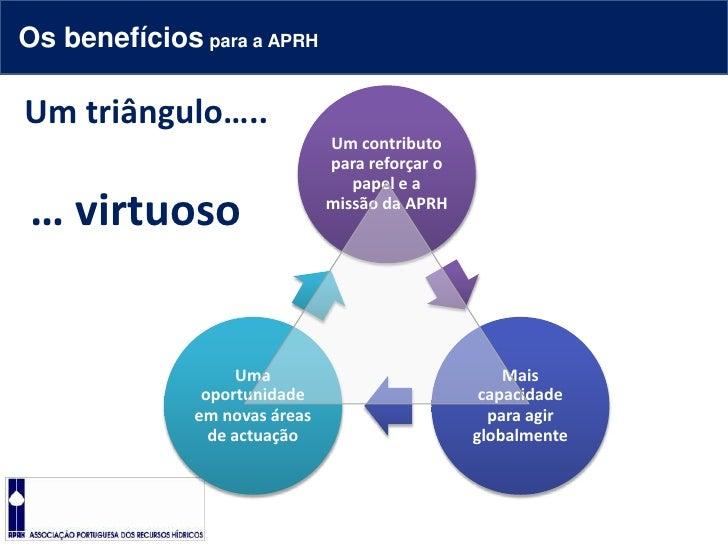 Os benefícios para a APRH<br />Um triângulo…..<br />… virtuoso<br />