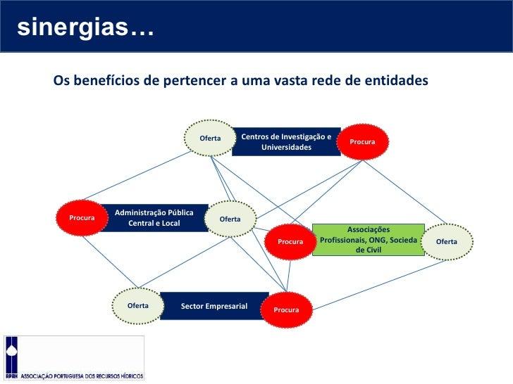 sinergias…<br />Os benefícios de pertencer a uma vasta rede de entidades<br />Oferta<br />Procura<br />Centros de Investig...