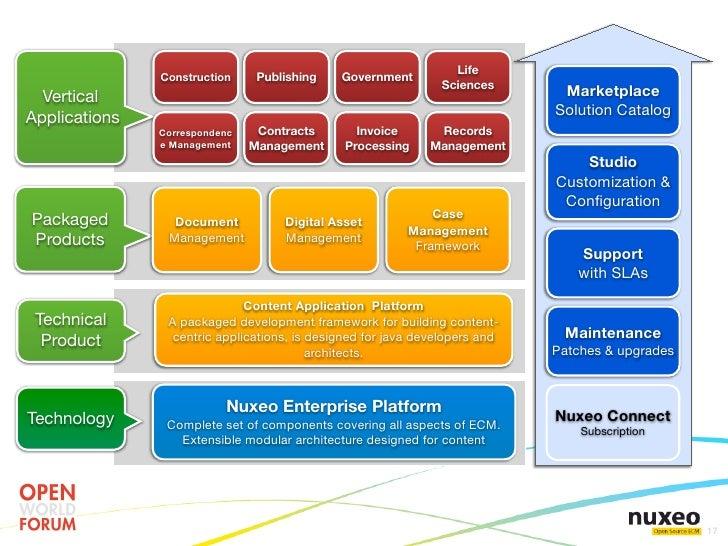 Cms Construction Management : Java a platform approach to enterprise content