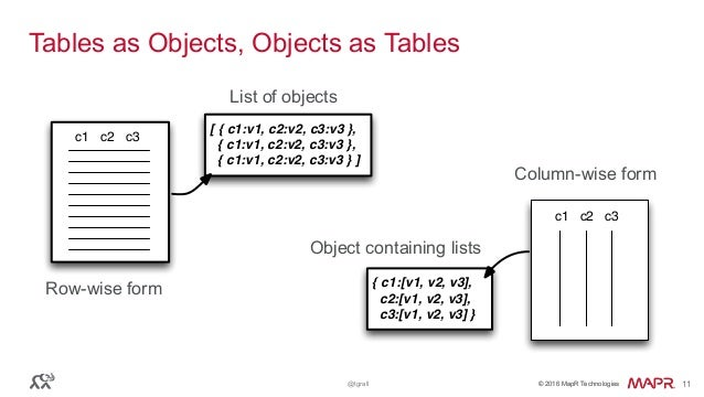 © 2016 MapR Technologies© 2016 MapR Technologies@tgrall 11 Tables as Objects, Objects as Tables c1 c2 c3 Row-wise form c1 ...