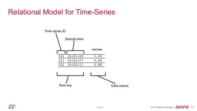 © 2016 MapR Technologies© 2016 MapR Technologies@tgrall 14 Relational Model for Time-Series