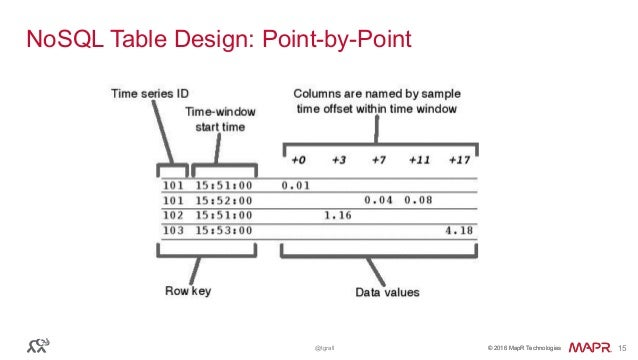 © 2016 MapR Technologies© 2016 MapR Technologies@tgrall 15 NoSQL Table Design: Point-by-Point