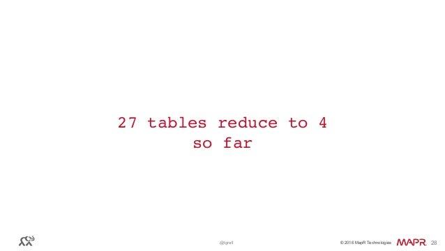 © 2016 MapR Technologies© 2016 MapR Technologies@tgrall 28 27 tables reduce to 4 so far