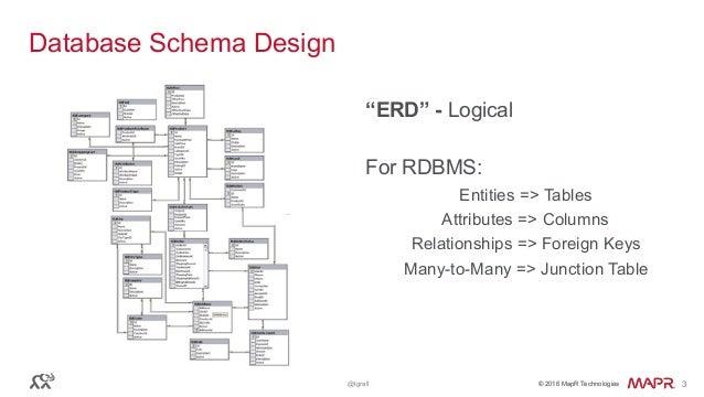 Real world nosql schema design ccuart Choice Image