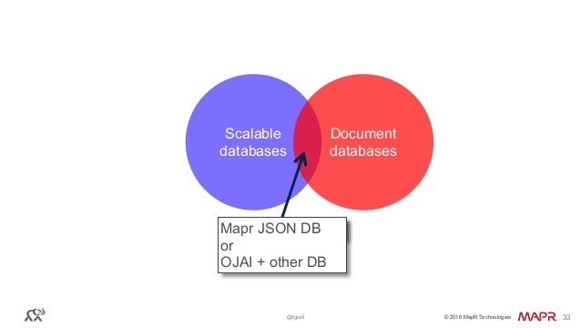 © 2016 MapR Technologies© 2016 MapR Technologies@tgrall 33 Scalable databases Document databases Mapr JSON DBMapr JSON DB ...